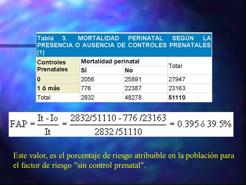 Este valor, es el porcentaje de riesgo atribuible en la población para el factor de riesgo sin control prenatal .