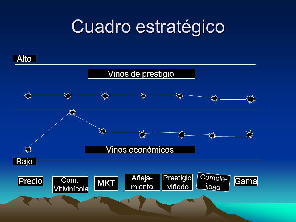 Cuadro estratégico Alto Vinos de prestigio Vinos económicos Bajo
