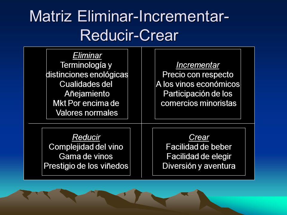 Matriz Eliminar-Incrementar-Reducir-Crear