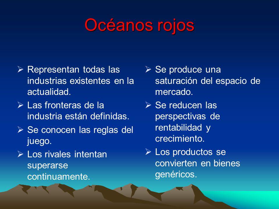 Océanos rojos Representan todas las industrias existentes en la actualidad. Las fronteras de la industria están definidas.
