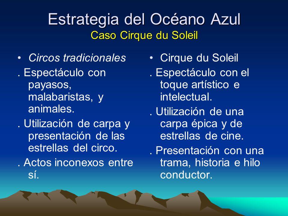 Estrategia del Océano Azul Caso Cirque du Soleil