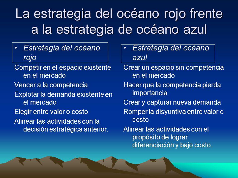 La estrategia del océano rojo frente a la estrategia de océano azul