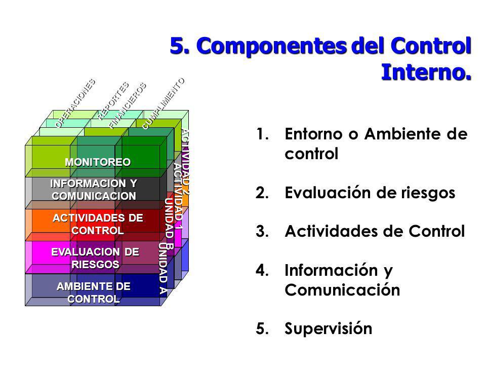INFORMACION Y COMUNICACION ACTIVIDADES DE CONTROL
