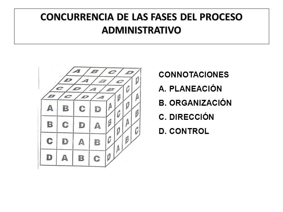 CONCURRENCIA DE LAS FASES DEL PROCESO ADMINISTRATIVO