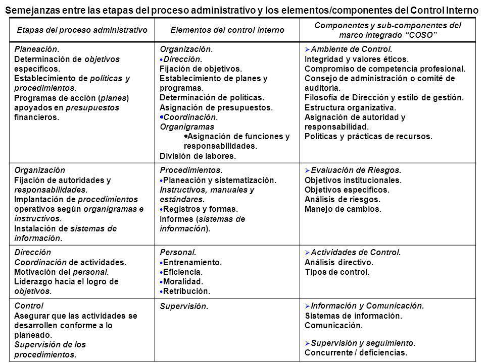 Semejanzas entre las etapas del proceso administrativo y los elementos/componentes del Control Interno