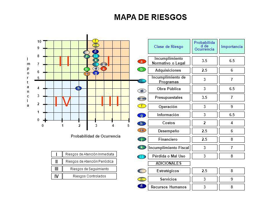 I I I V I I I MAPA DE RIESGOS I II III IV Probabilidad de Ocurrencia