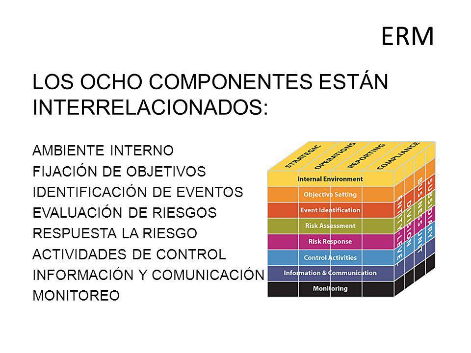 ERM LOS OCHO COMPONENTES ESTÁN INTERRELACIONADOS: AMBIENTE INTERNO