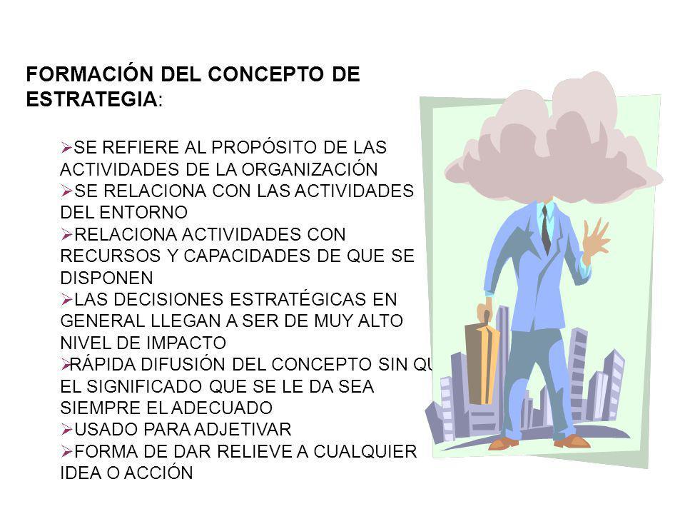 FORMACIÓN DEL CONCEPTO DE ESTRATEGIA: