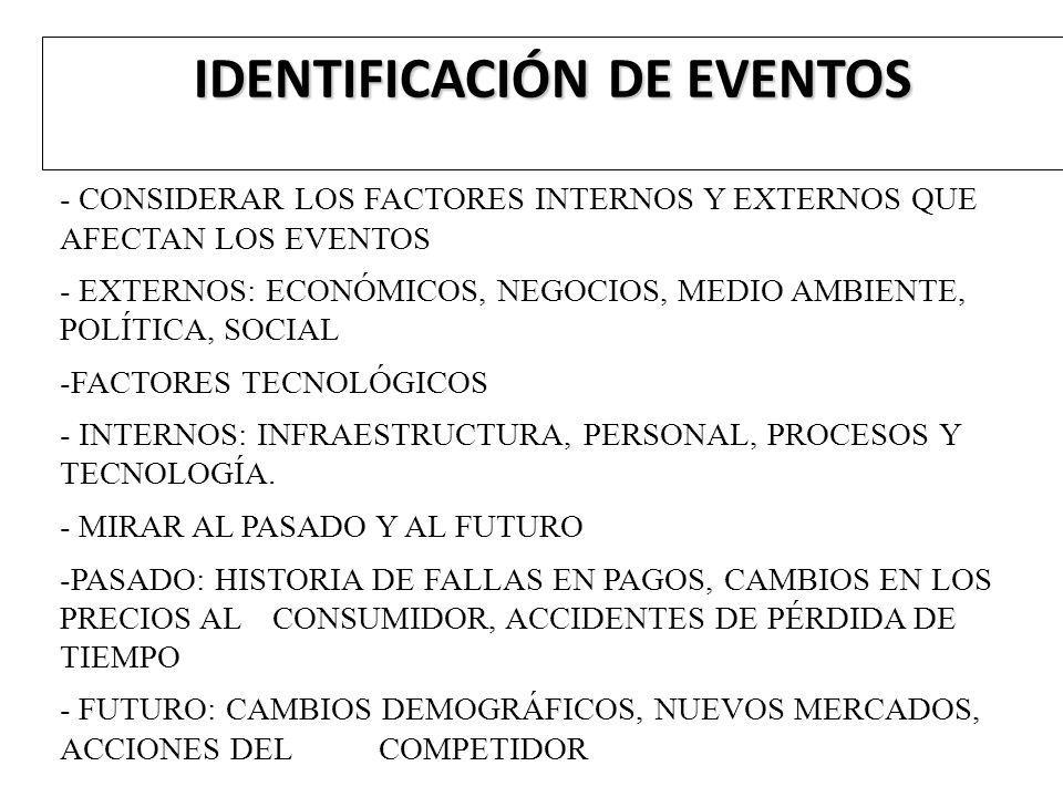 IDENTIFICACIÓN DE EVENTOS