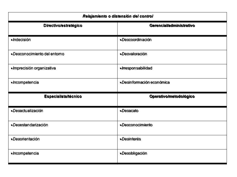 Relajamiento o distensión del control Directivo/estratégico