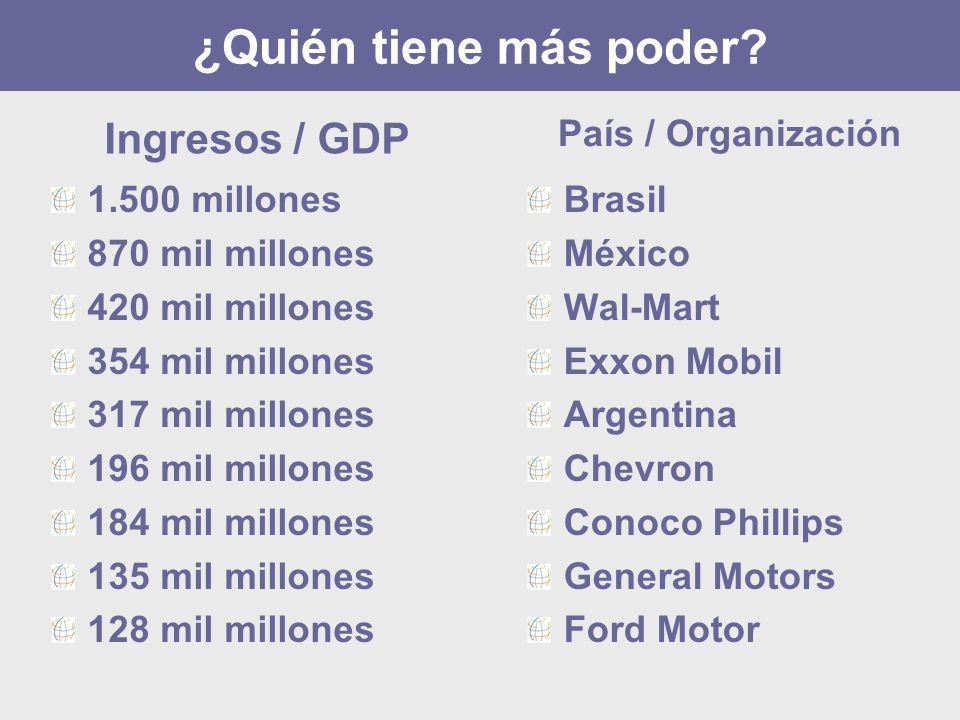 ¿Quién tiene más poder Ingresos / GDP País / Organización