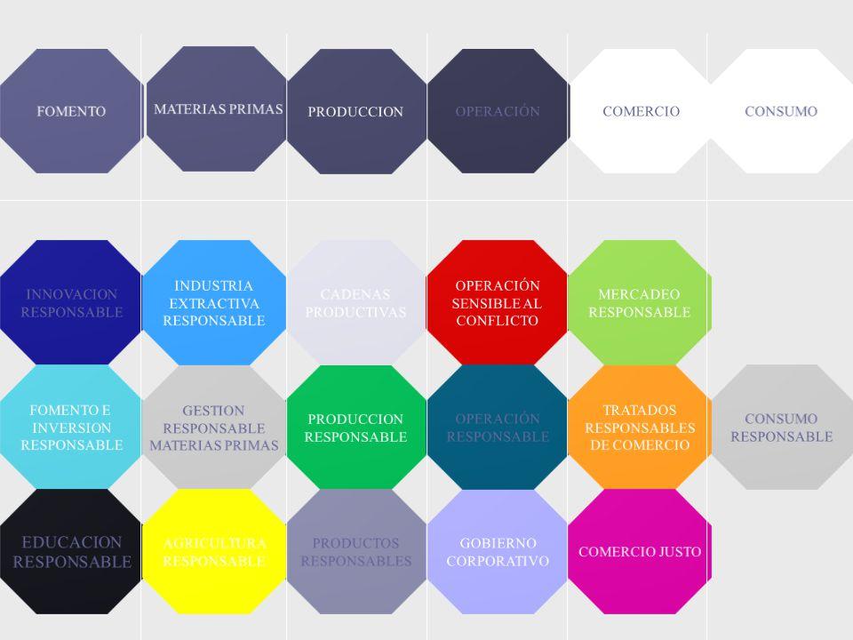 EDUCACION FOMENTO MATERIAS PRIMAS PRODUCCION OPERACIÓN COMERCIO