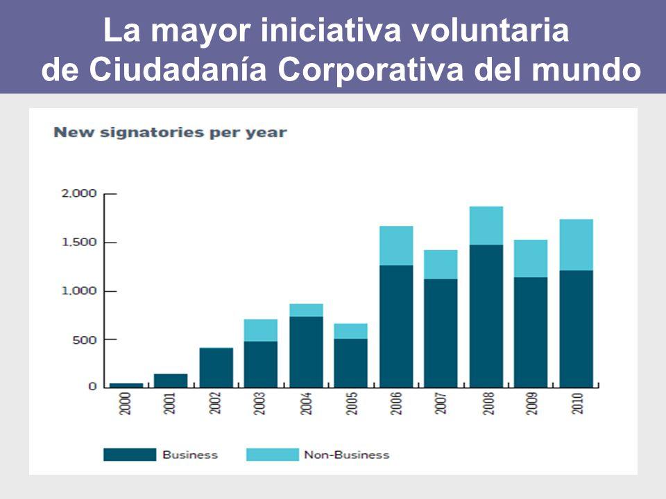 La mayor iniciativa voluntaria de Ciudadanía Corporativa del mundo