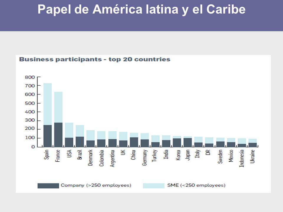 Papel de América latina y el Caribe