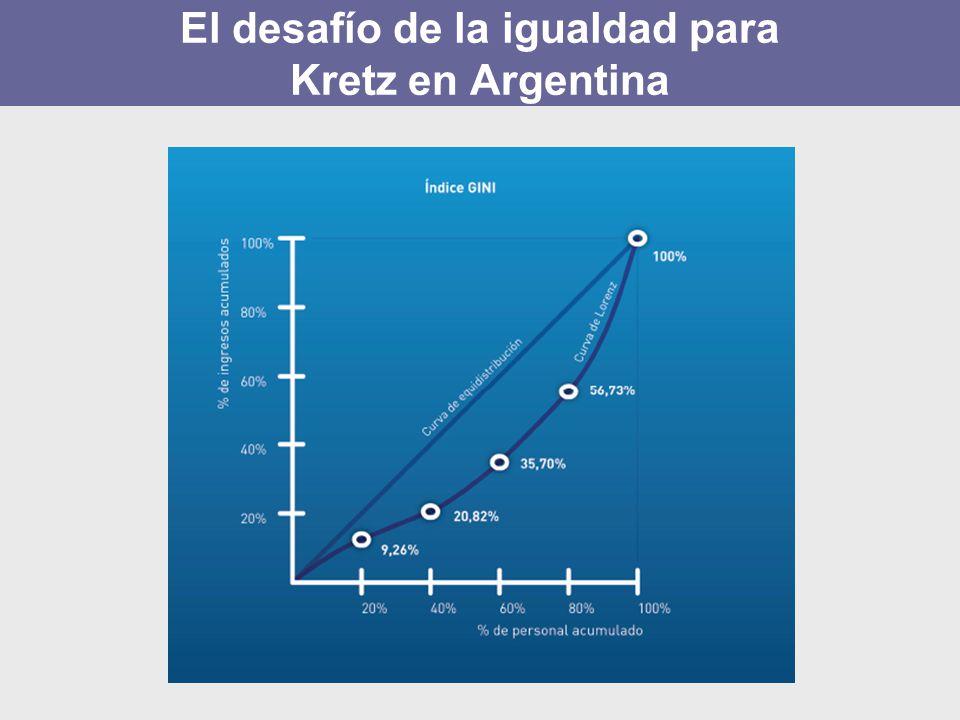 El desafío de la igualdad para Kretz en Argentina