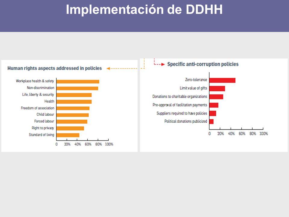 Implementación de DDHH