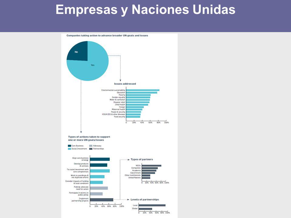 Empresas y Naciones Unidas