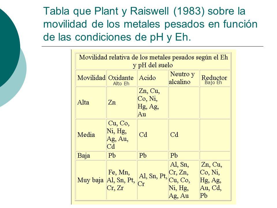 Tabla que Plant y Raiswell (1983) sobre la movilidad de los metales pesados en función de las condiciones de pH y Eh.