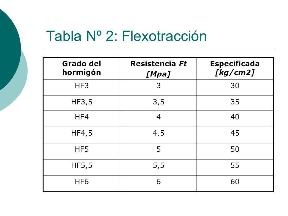 Tabla Nº 2: Flexotracción
