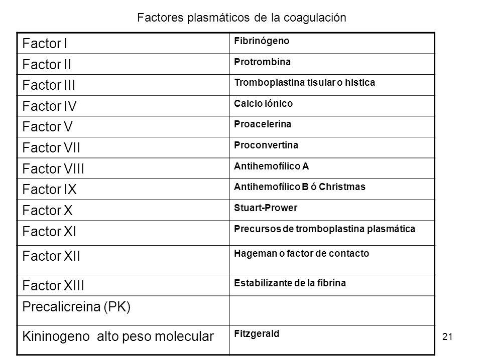 Factores plasmáticos de la coagulación
