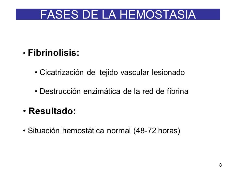 FASES DE LA HEMOSTASIA Resultado: Fibrinolisis: