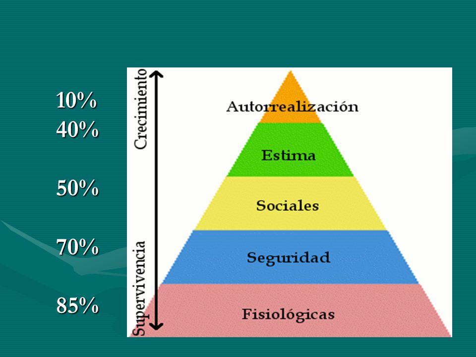 10% 40% 50% 70% 85% HOLA