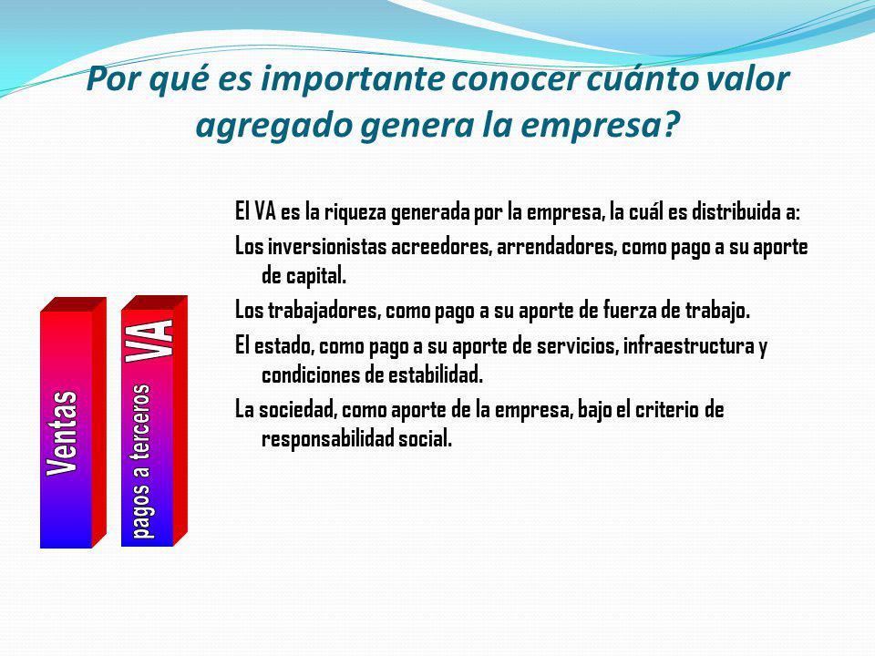 Por qué es importante conocer cuánto valor agregado genera la empresa