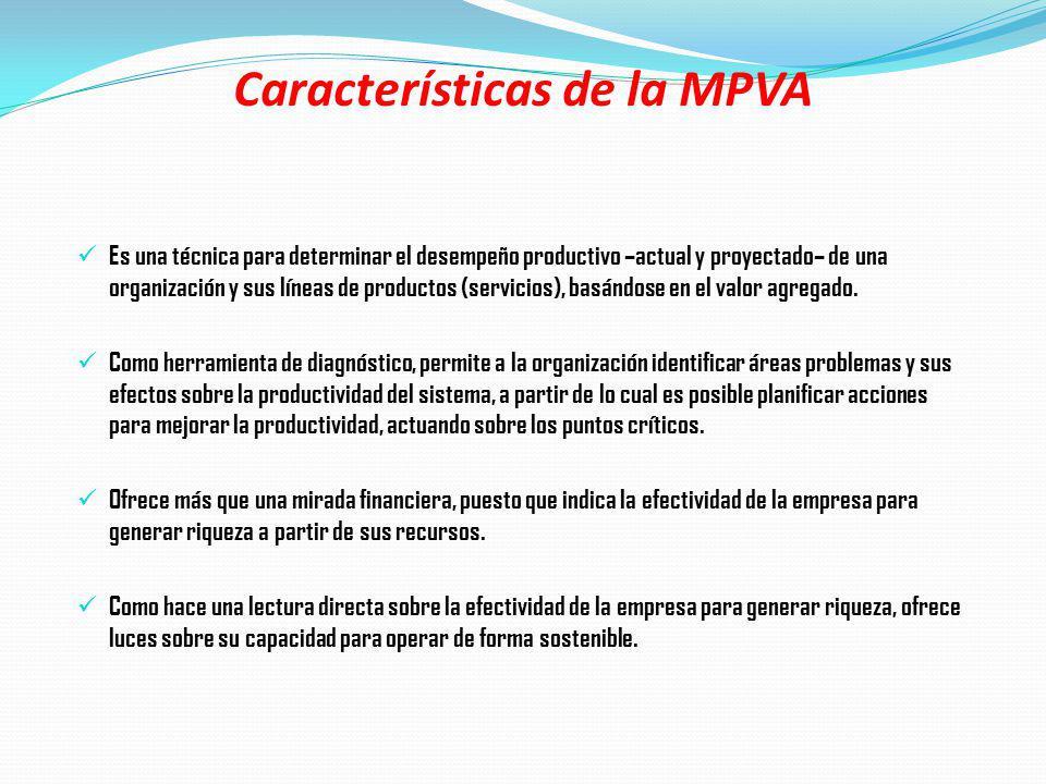 Características de la MPVA