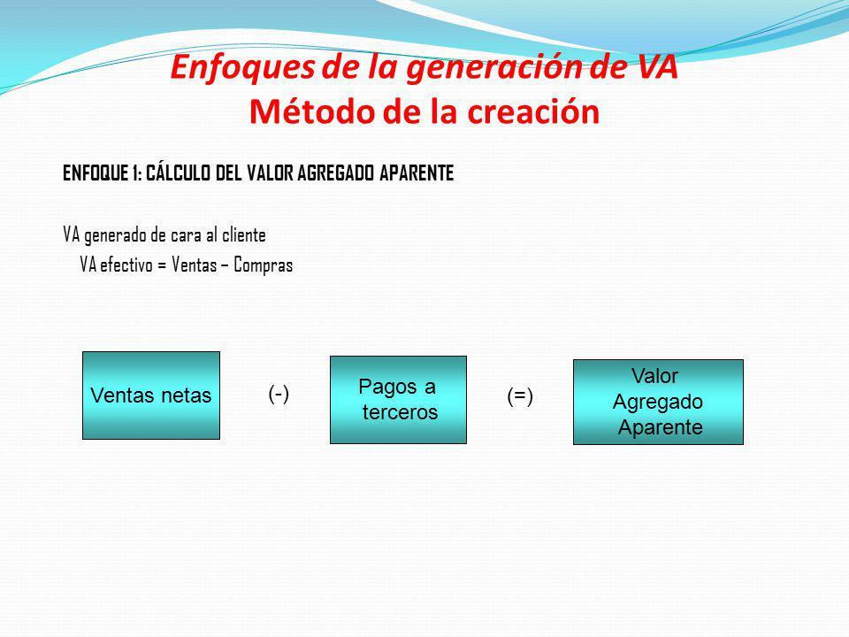 Enfoques de la generación de VA Método de la creación
