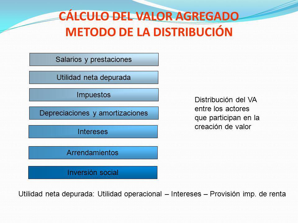 CÁLCULO DEL VALOR AGREGADO METODO DE LA DISTRIBUCIÓN