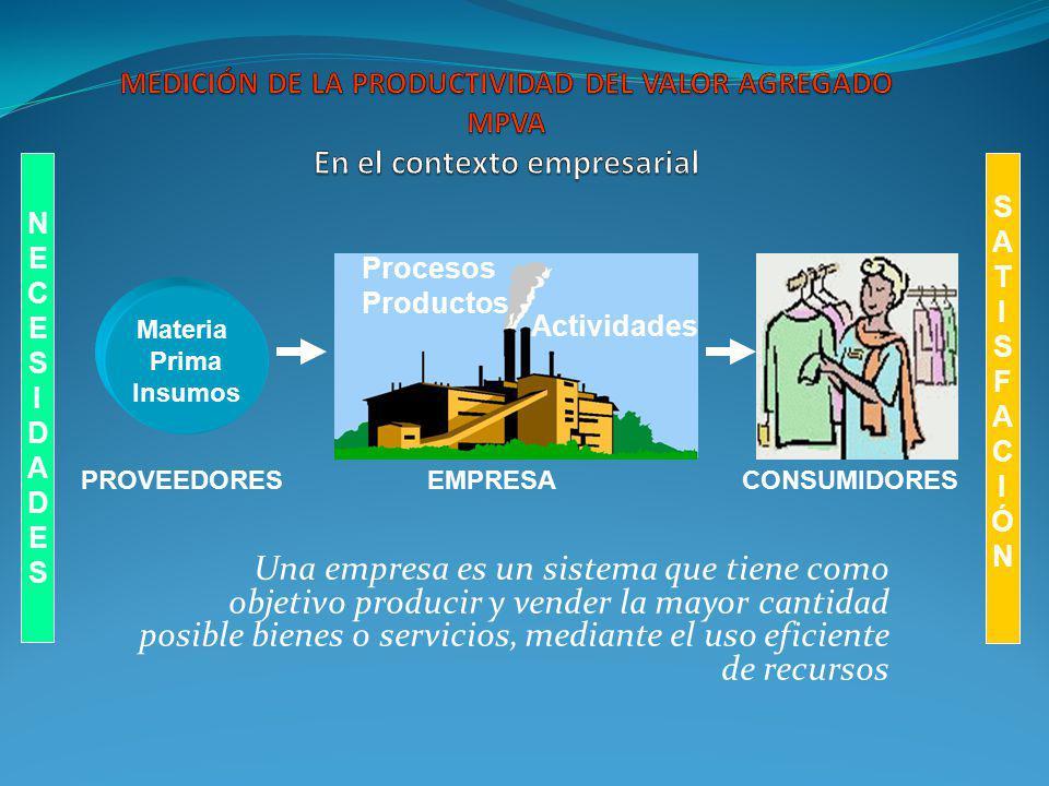 MEDICIÓN DE LA PRODUCTIVIDAD DEL VALOR AGREGADO MPVA En el contexto empresarial