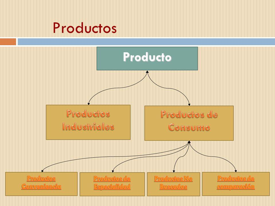 Productos Producto Productos Industriales Productos de Consumo