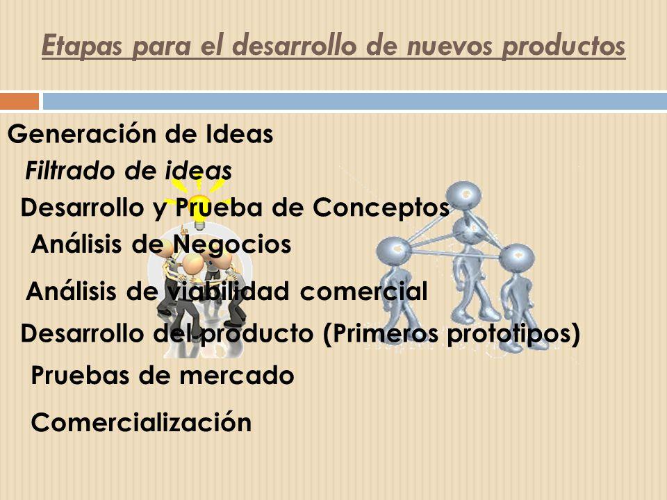 Etapas para el desarrollo de nuevos productos