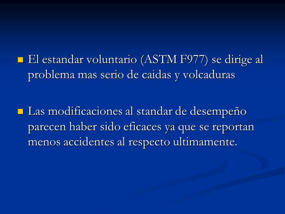 El estandar voluntario (ASTM F977) se dirige al problema mas serio de caidas y volcaduras