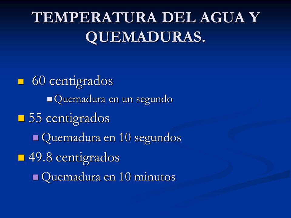 TEMPERATURA DEL AGUA Y QUEMADURAS.