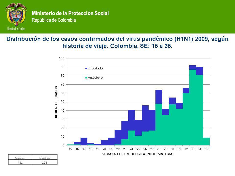 Distribución de los casos confirmados del virus pandémico (H1N1) 2009, según historia de viaje. Colombia, SE: 15 a 35.