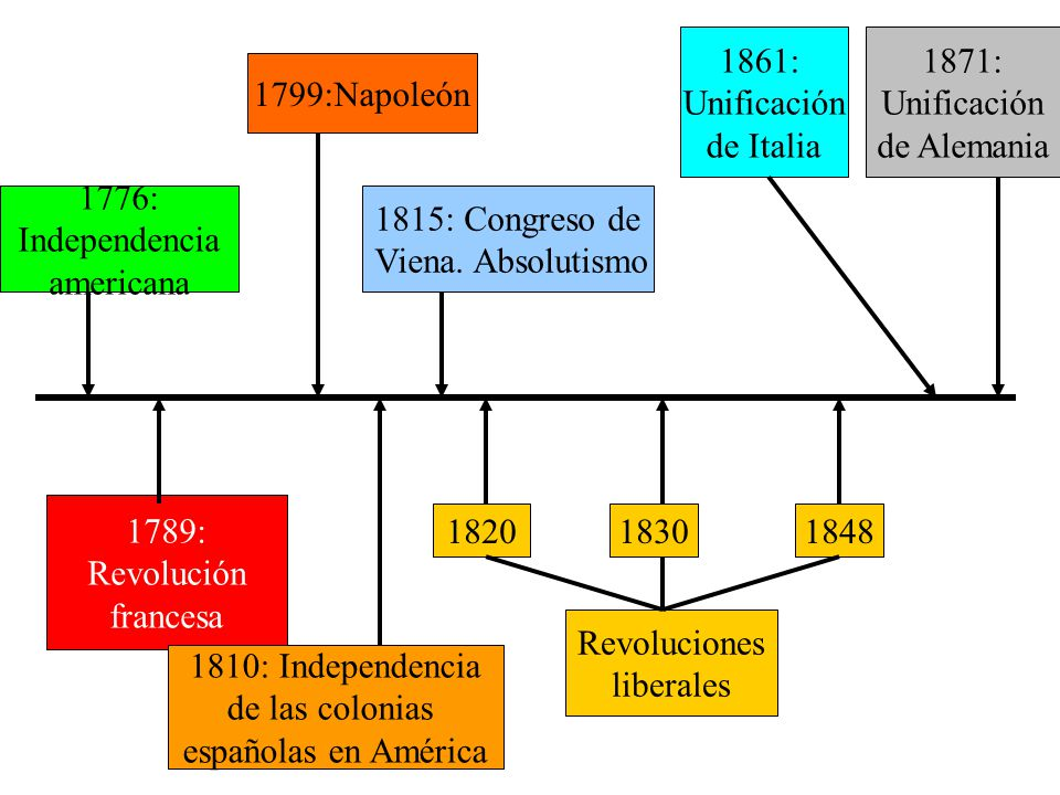 1776: Independencia americana