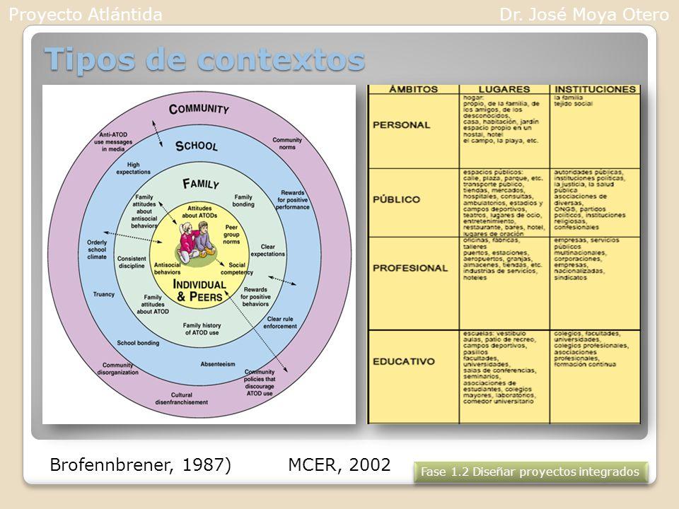 Tipos de contextos Proyecto Atlántida Dr. José Moya Otero