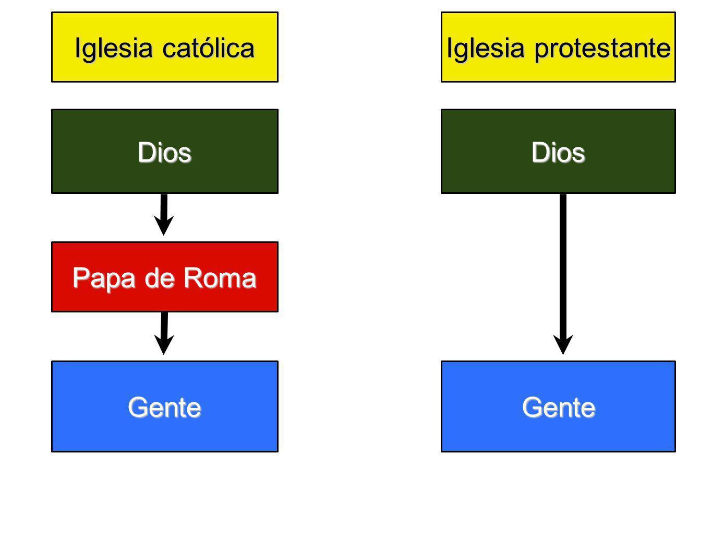 Iglesia católica Iglesia protestante Dios Dios Papa de Roma Gente Gente