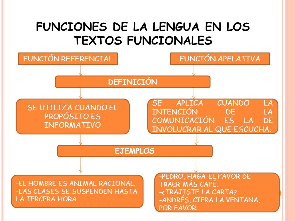 FUNCIONES DE LA LENGUA EN LOS TEXTOS FUNCIONALES