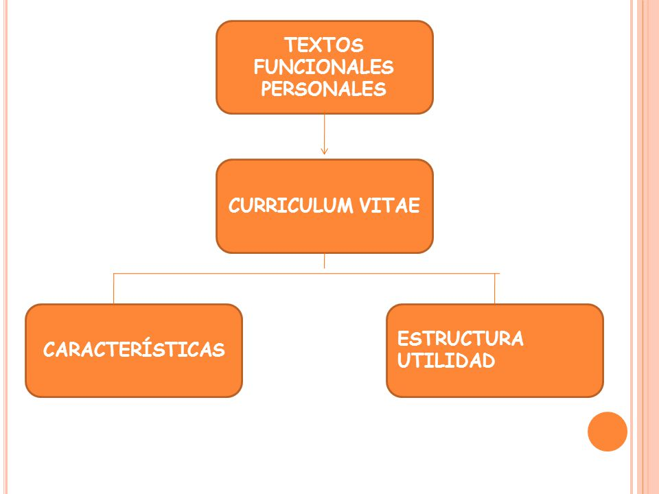 TEXTOS FUNCIONALES PERSONALES CURRICULUM VITAE CARACTERÍSTICAS ESTRUCTURA UTILIDAD