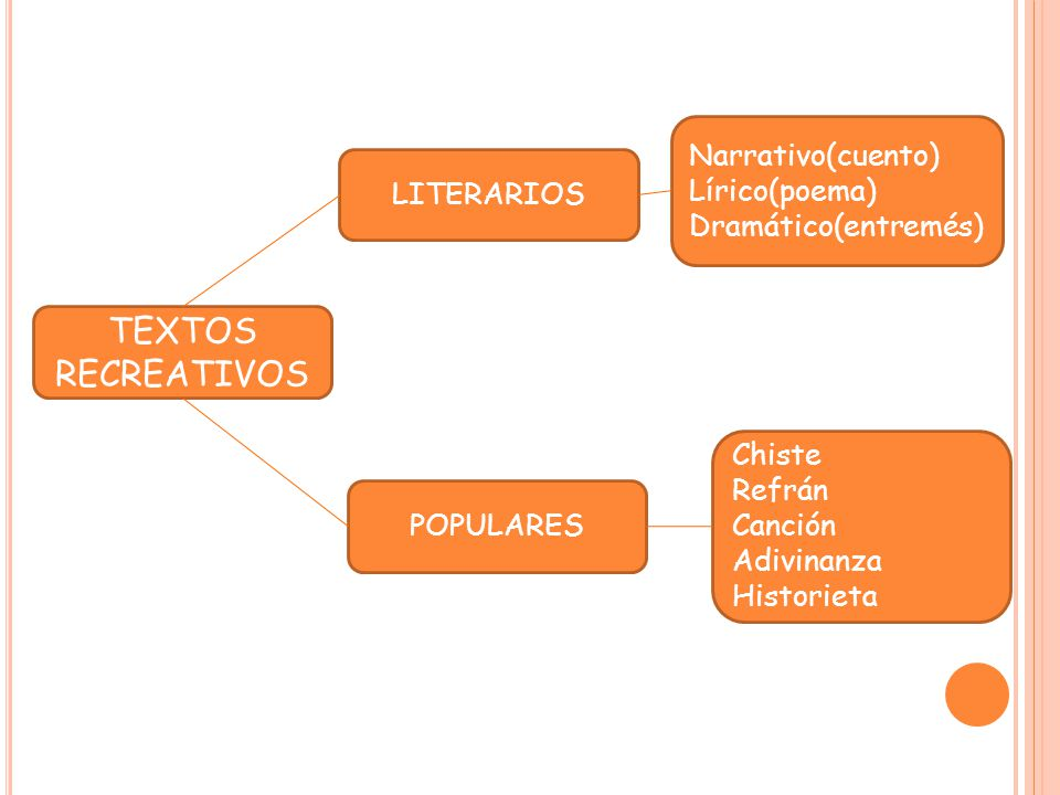 TEXTOS RECREATIVOS Narrativo(cuento) Lírico(poema) LITERARIOS