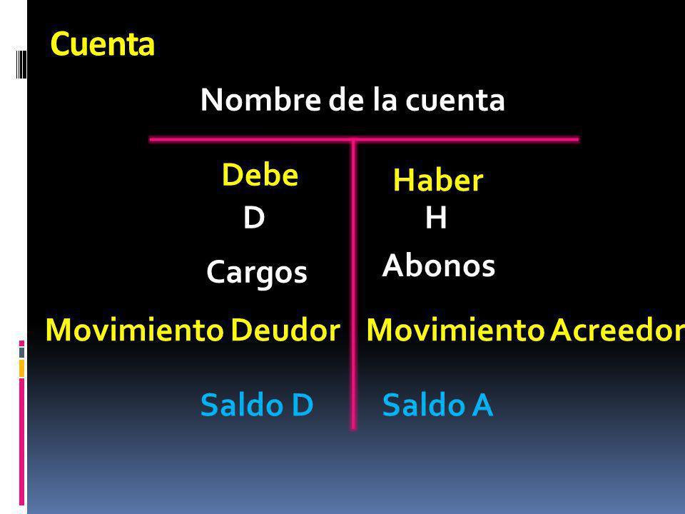 Cuenta Nombre de la cuenta Debe Haber D H Abonos Cargos
