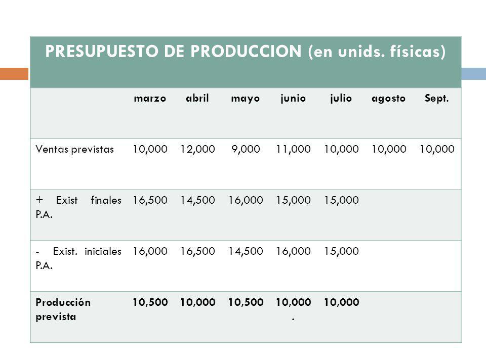 PRESUPUESTO DE PRODUCCION (en unids. físicas)