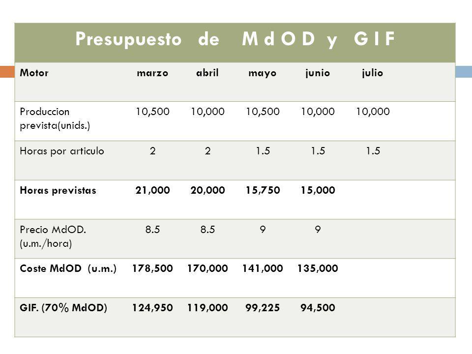 Presupuesto de M d O D y G I F
