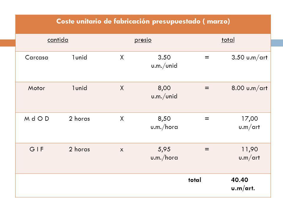 Coste unitario de fabricación presupuestado ( marzo)