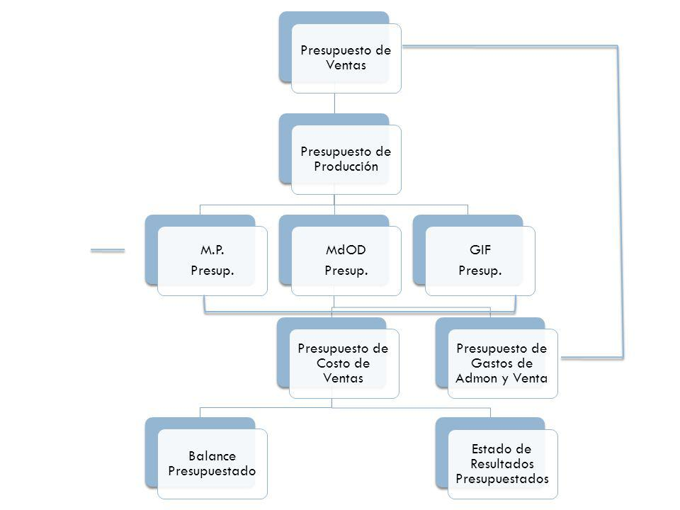 Presupuesto de Producción Presup. M.P. MdOD