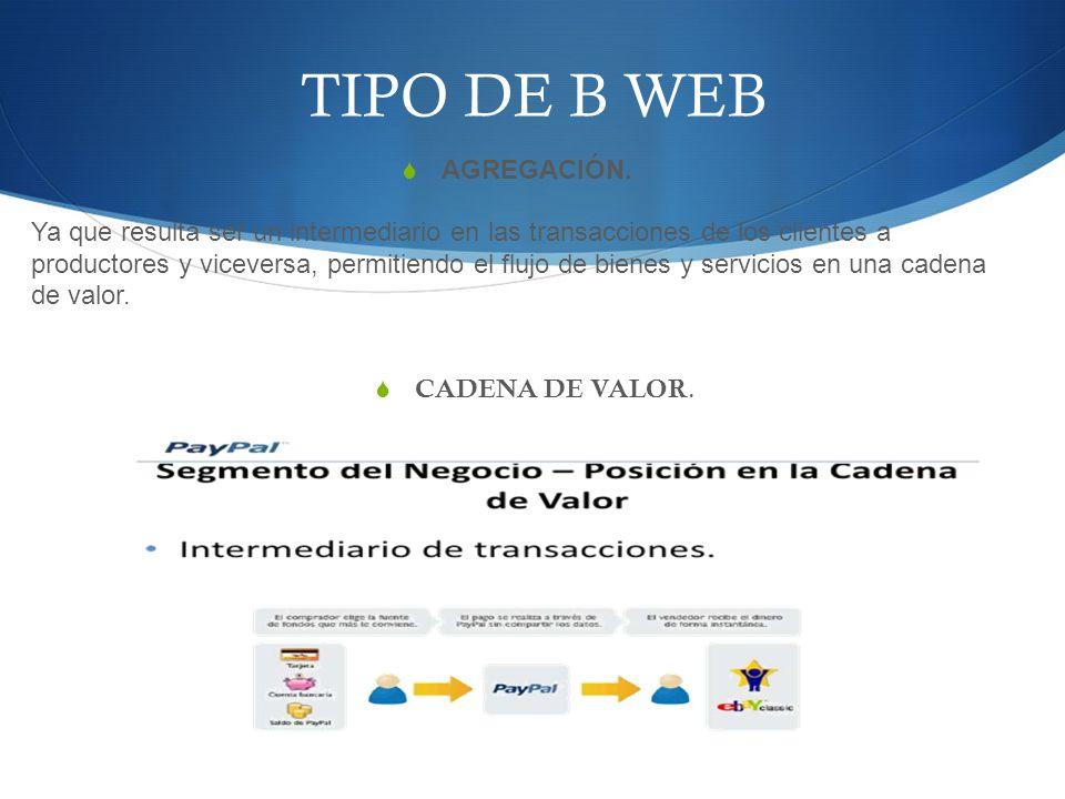 TIPO DE B WEB AGREGACIÓN.