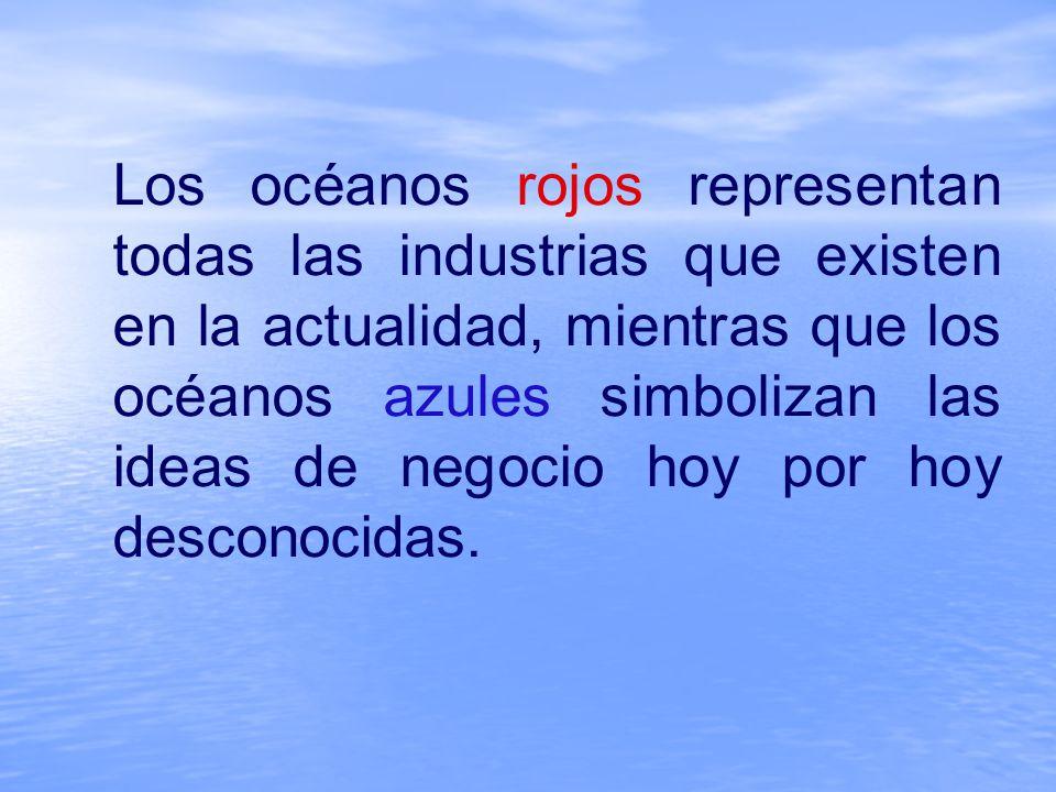 Los océanos rojos representan todas las industrias que existen en la actualidad, mientras que los océanos azules simbolizan las ideas de negocio hoy por hoy desconocidas.