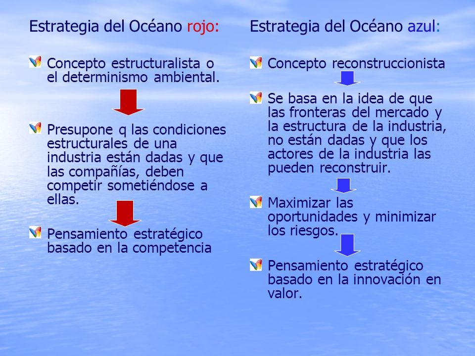 Estrategia del Océano rojo: Estrategia del Océano azul: